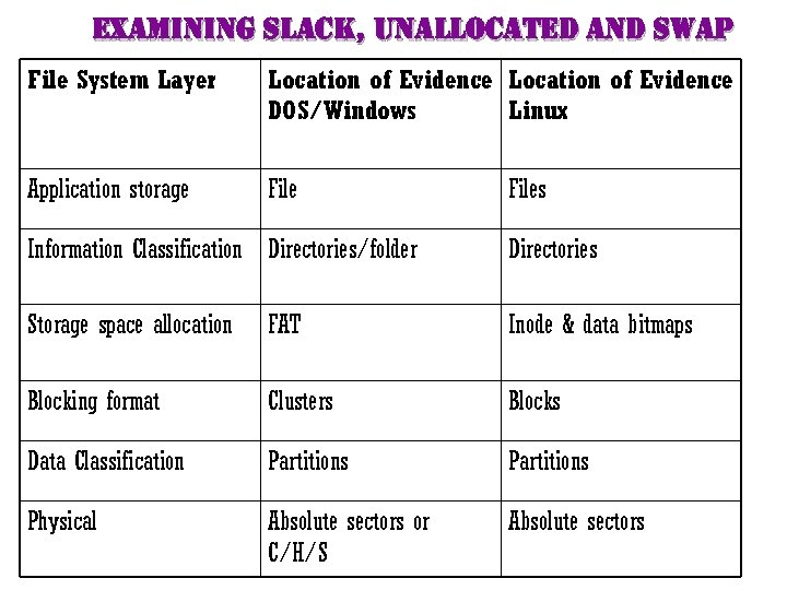 examining slack, unallocated and swap File System Layer Location of Evidence DOS/Windows Linux Application