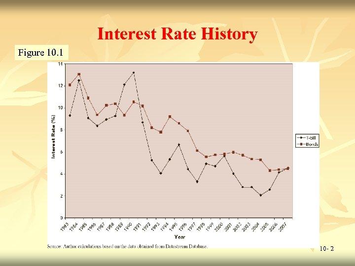 Interest Rate History Figure 10. 1 10 - 2