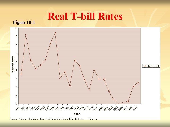 Figure 10. 5 Real T-bill Rates 10 - 21