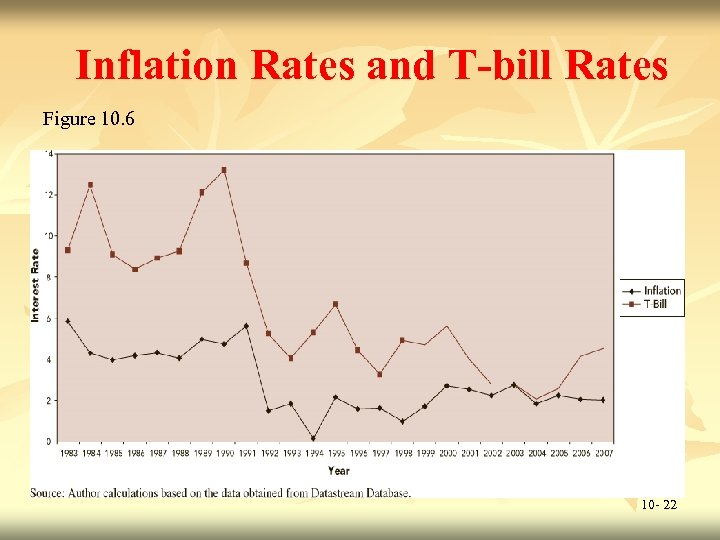 Inflation Rates and T-bill Rates Figure 10. 6 10 - 22