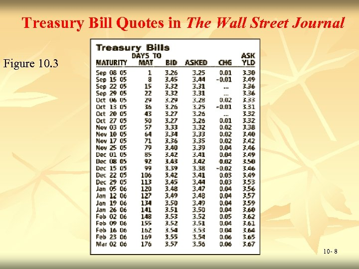 Treasury Bill Quotes in The Wall Street Journal Figure 10. 3 10 - 8