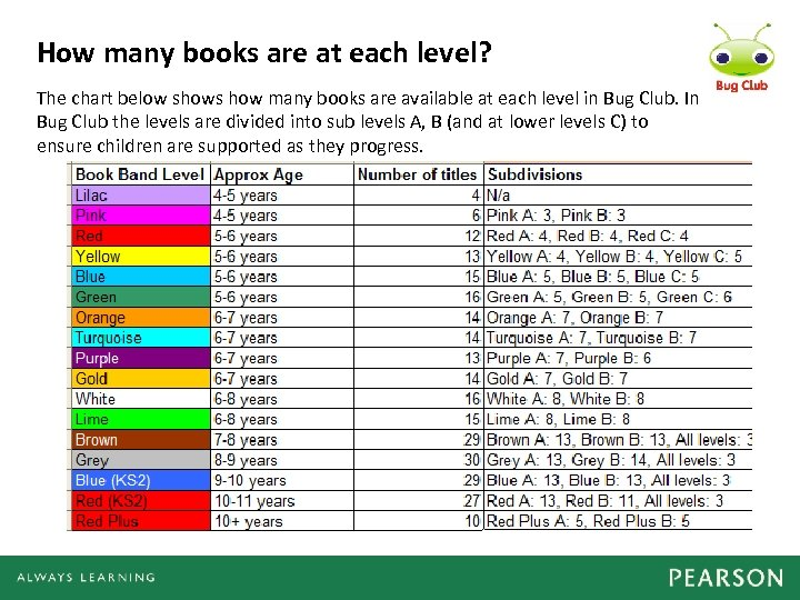 How many books are at each level? The chart below shows how many books