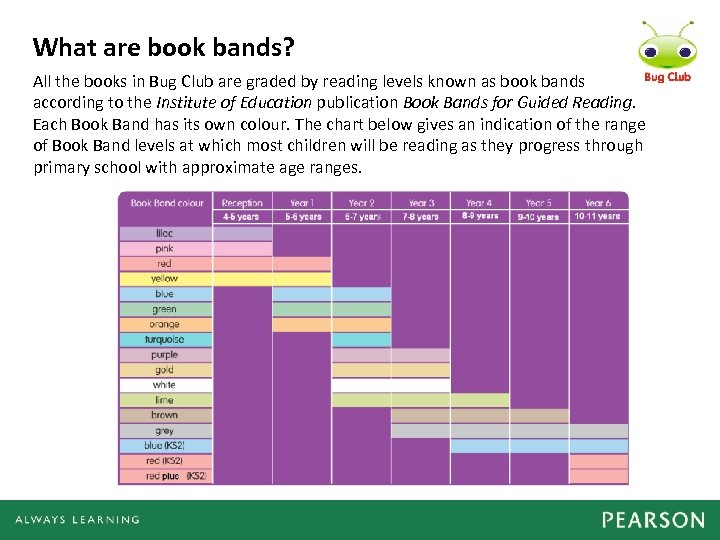 What are book bands? All the books in Bug Club are graded by reading