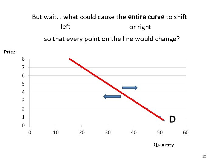 But wait… what could cause the entire curve to shift left or right so