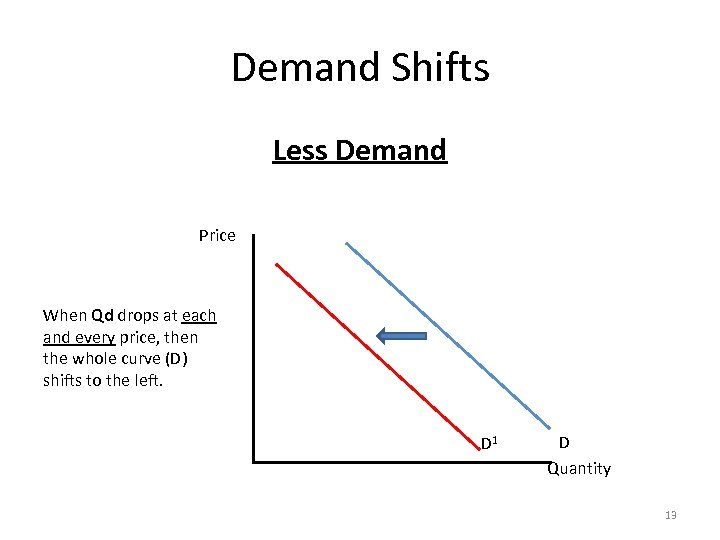 Demand Shifts Less Demand Price When Qd drops at each and every price, then