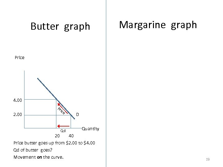 Butter graph Margarine graph Price Price 4. 00 Pr ice 2. 00 D D