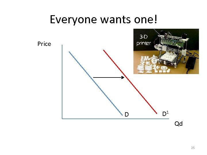 Everyone wants one! Price 3 -D printer D 1 D Qd 25