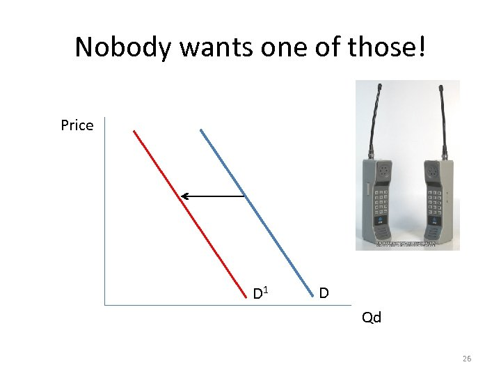 Nobody wants one of those! Price D 1 D Qd 26