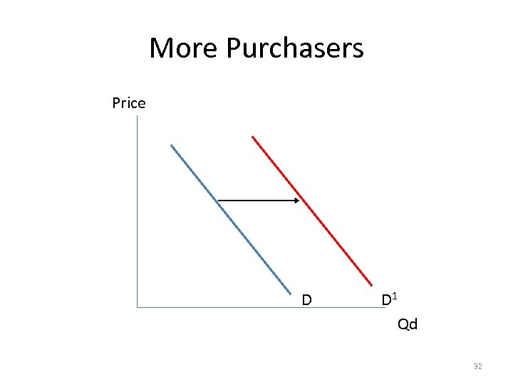 More Purchasers Price D D 1 Qd 32