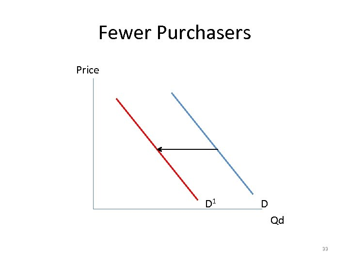 Fewer Purchasers Price D 1 D Qd 33