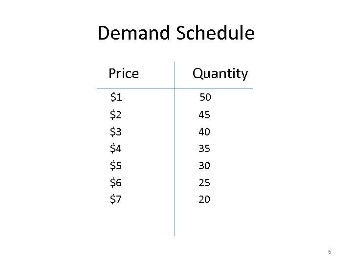 Demand Schedule Price Quantity $1 50 $2 45 $3 40 $4 35 $5 30