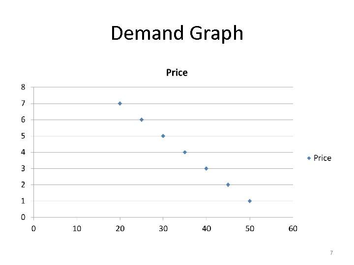 Demand Graph 7