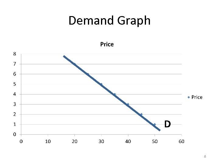 Demand Graph 8