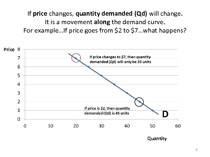 If price changes, quantity demanded (Qd) will change. It is a movement along the