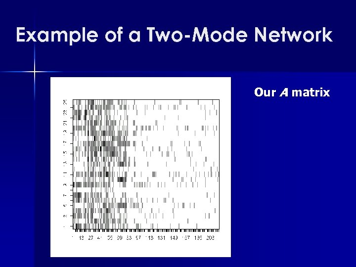 Example of a Two-Mode Network Our A matrix