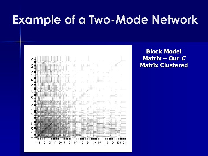 Example of a Two-Mode Network Block Model Matrix – Our C Matrix Clustered