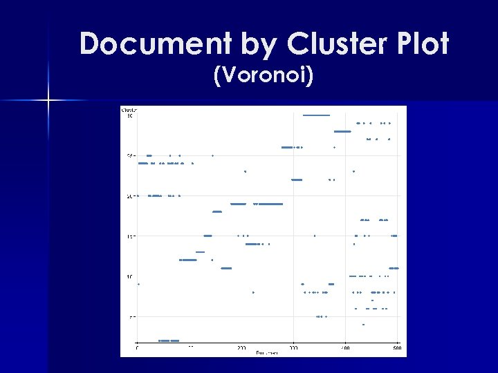 Document by Cluster Plot (Voronoi)
