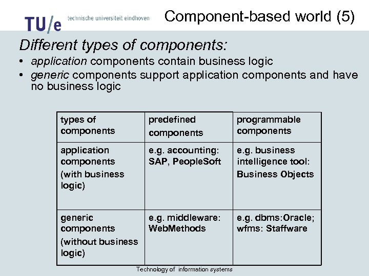 Component-based world (5) Different types of components: • application components contain business logic •