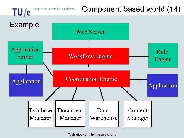 Component based world (14) Example Web Server Application Server Workflow Engine Application Coordination Engine