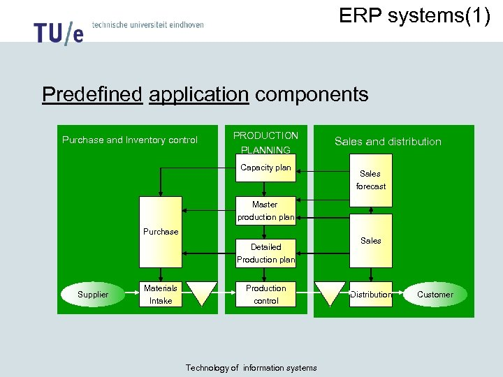 ERP systems(1) Predefined application components Purchase and Inventory control PRODUCTION PLANNING Capacity plan Sales