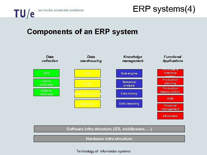 ERP systems(4) Components of an ERP system Data collection Data warehousing Knowledge management DMS