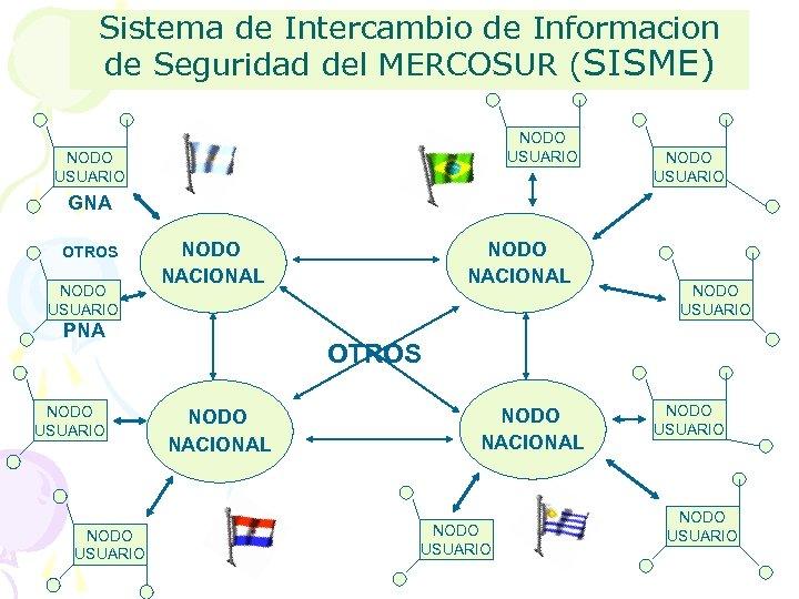 Sistema de Intercambio de Informacion de Seguridad del MERCOSUR (SISME) NODO USUARIO GNA OTROS