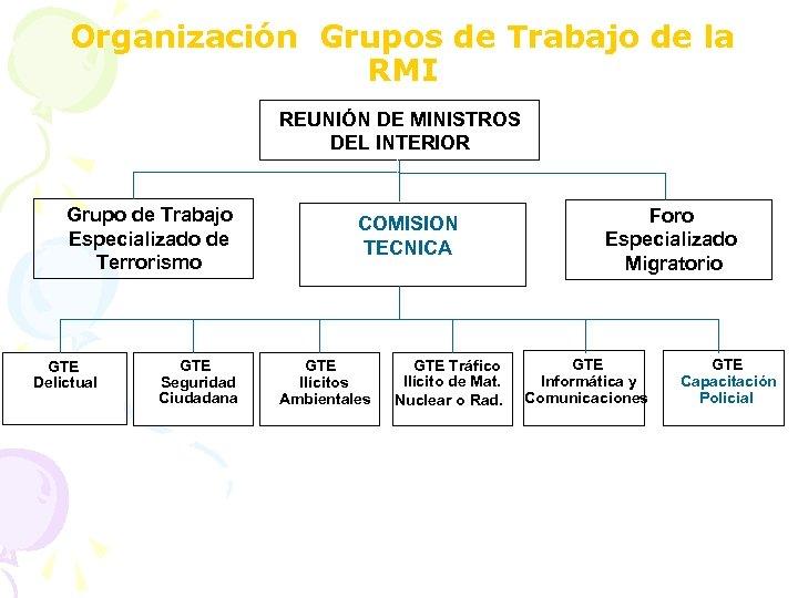 Organización Grupos de Trabajo de la RMI REUNIÓN DE MINISTROS DEL INTERIOR Grupo de