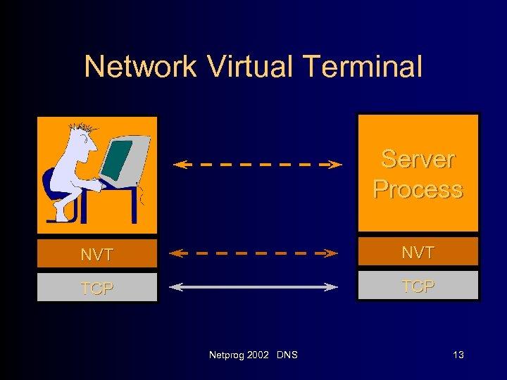 Network Virtual Terminal Server Process NVT TCP Netprog 2002 DNS 13