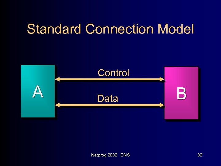 Standard Connection Model Control A Data Netprog 2002 DNS B 32