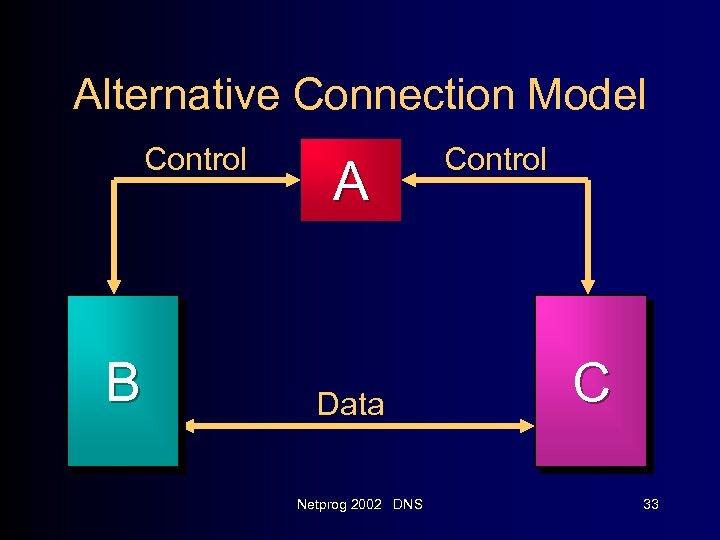 Alternative Connection Model Control B A Data Netprog 2002 DNS Control C 33