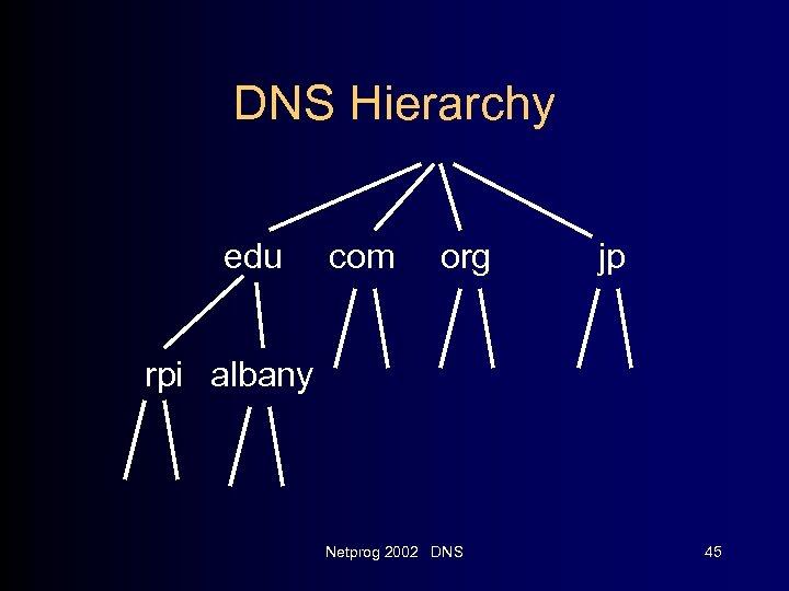 DNS Hierarchy edu com org jp rpi albany Netprog 2002 DNS 45