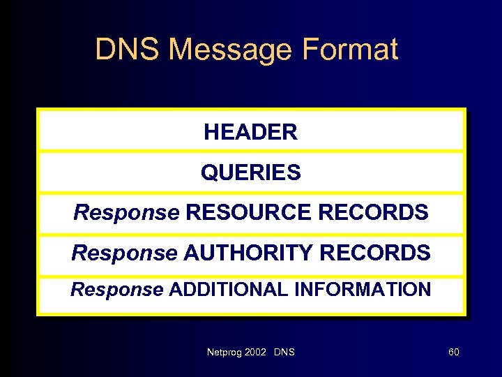 DNS Message Format HEADER QUERIES Response RESOURCE RECORDS Response AUTHORITY RECORDS Response ADDITIONAL INFORMATION