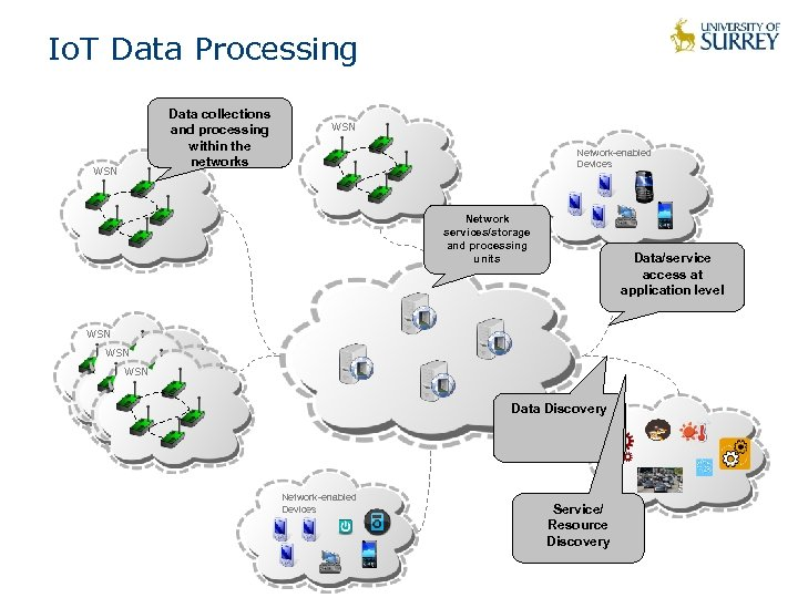 Io. T Data Processing Data collections and processing within the networks WSN Network-enabled Devices
