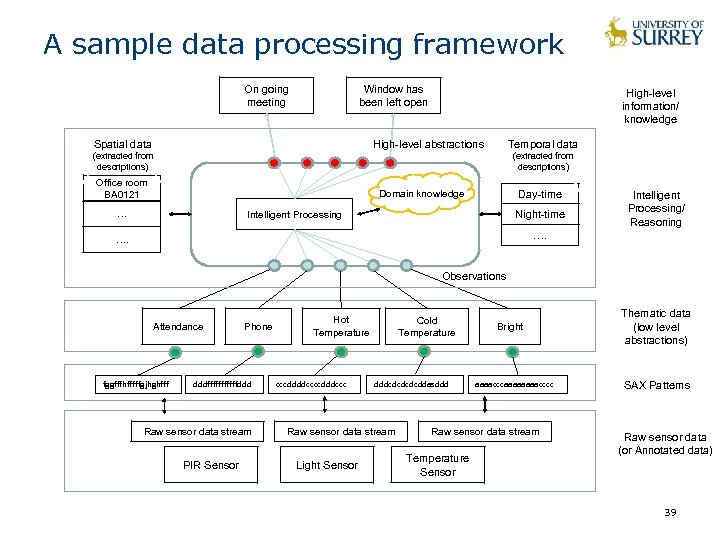 A sample data processing framework On going meeting Window has been left open Spatial