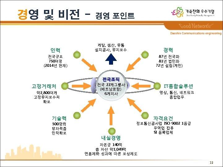 경영 및 비전 인력 경영 포인트 개발, 생산, 유통 설치공사, 유지보수 경력 전국규모 750여명