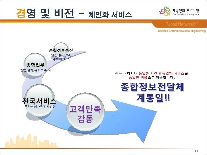 경영 및 비전 - 체인화 서비스 종합정보통신 영상, 통신, OA, 네트워크 외 종합업무 영업,