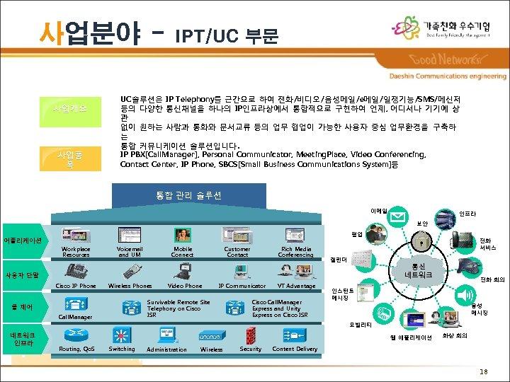 사업분야 사업개요 사업품 목 IPT/UC 부문 UC솔루션은 IP Telephony를 근간으로 하여 전화/비디오/음성메일/e메일/일정기능/SMS/메신저 등의 다양한