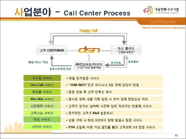 """사업분야 - Call Center Process 대신 콜센터 """" 1588 -8833"""" 고객 CUSTOMER """"통합서비스 """"제공"""