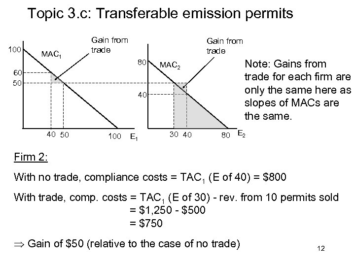 Topic 3. c: Transferable emission permits 100 MAC 1 Gain from trade 80 60