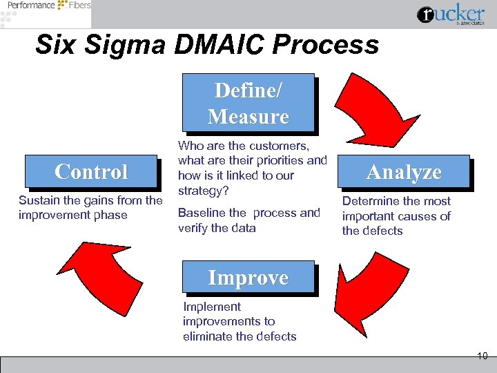 Six Sigma DMAIC Process Define/ Measure Control Sustain the gains from the improvement phase