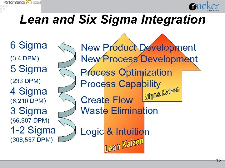 Lean and Six Sigma Integration 6 Sigma (3. 4 DPM) 5 Sigma (233 DPM)