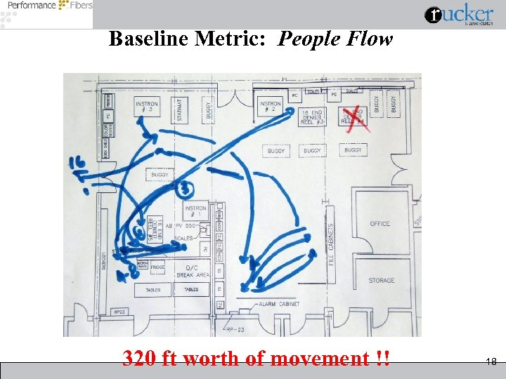 Baseline Metric: People Flow 320 ft worth of movement !! 18