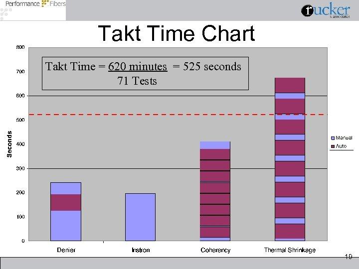 Takt Time Chart Takt Time = 620 minutes = 525 seconds 71 Tests 19