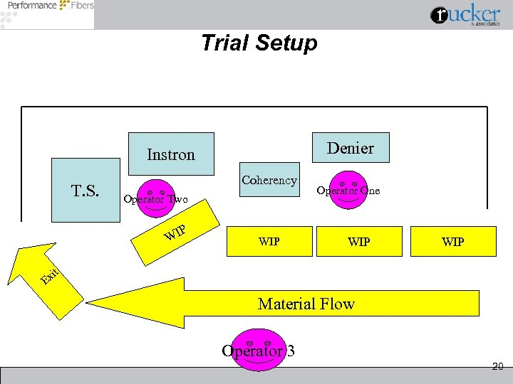 Trial Setup Denier Instron T. S. Coherency Operator Two P WI WIP Operator One