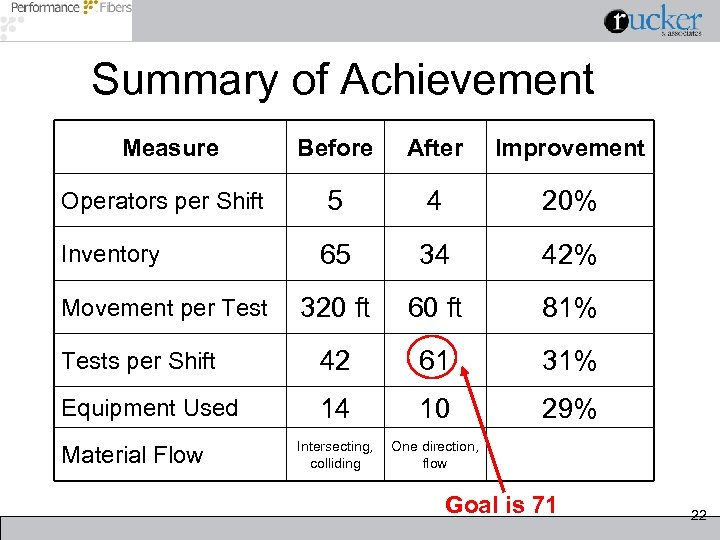 Summary of Achievement Measure Before After Improvement 5 4 20% 65 34 42% 320
