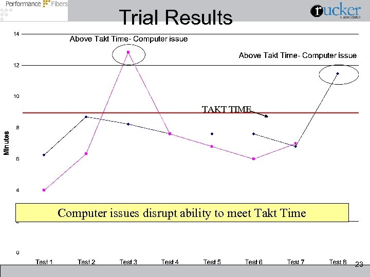 Trial Results TAKT TIME Computer issues disrupt ability to meet Takt Time 23