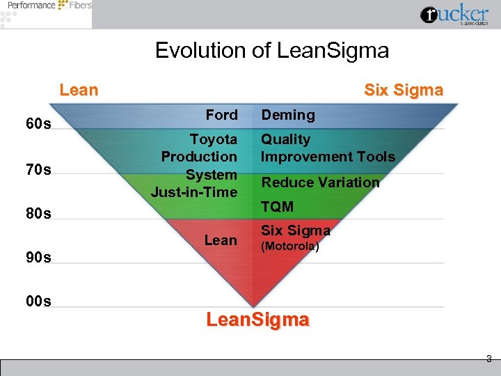 Evolution of Lean. Sigma Lean 60 s 70 s Six Sigma Ford Toyota Production