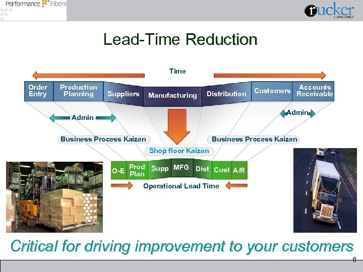 Lead-Time Reduction Time Order Entry Production Planning Suppliers Manufacturing Distribution Accounts Customers Receivable Admin