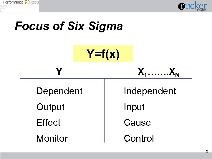 Focus of Six Sigma Y=f(x) Y X 1……. XN Dependent Independent Output Input Effect