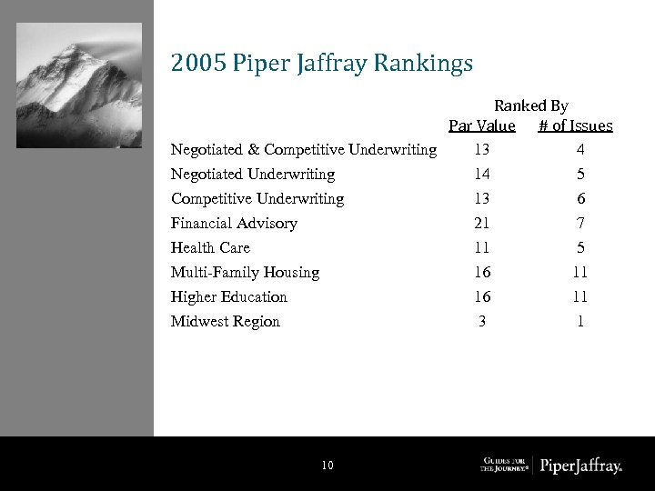 2005 Piper Jaffray Rankings Ranked By Par Value # of Issues Negotiated & Competitive
